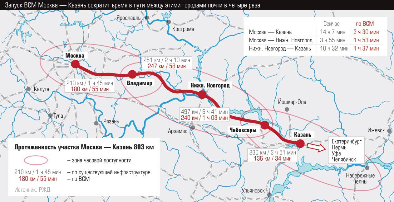 железные дороги схема скоростные