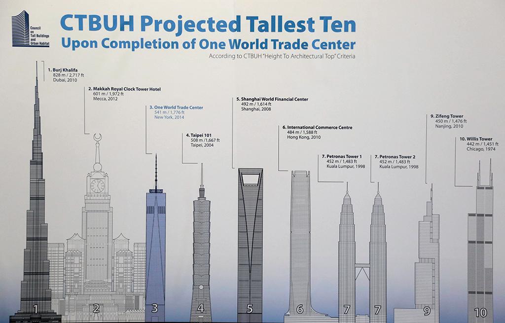 Топ 1 Самых высоких зданий мира - Туристический